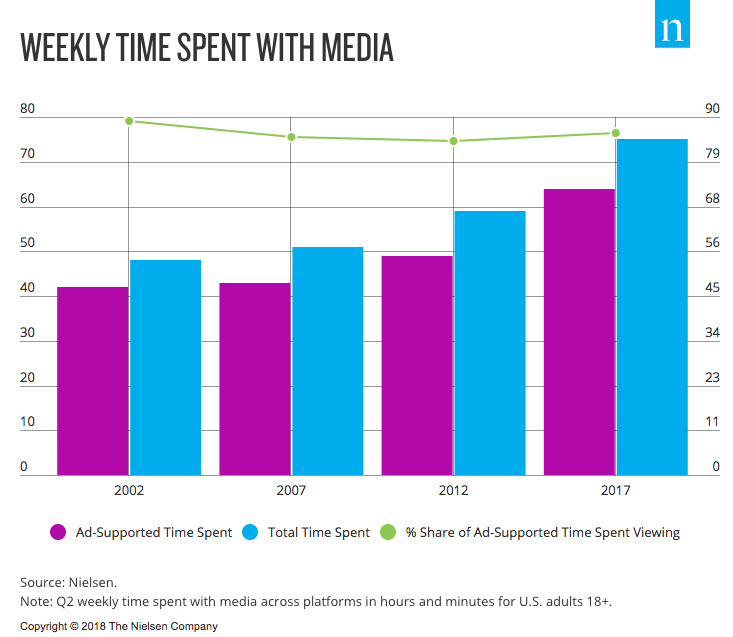 Weekly time spent on media