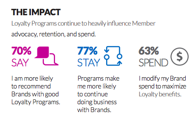 Loyalty Program 2018 Report