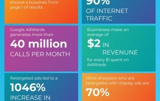 infographic displays digital marketing statistics for 2021
